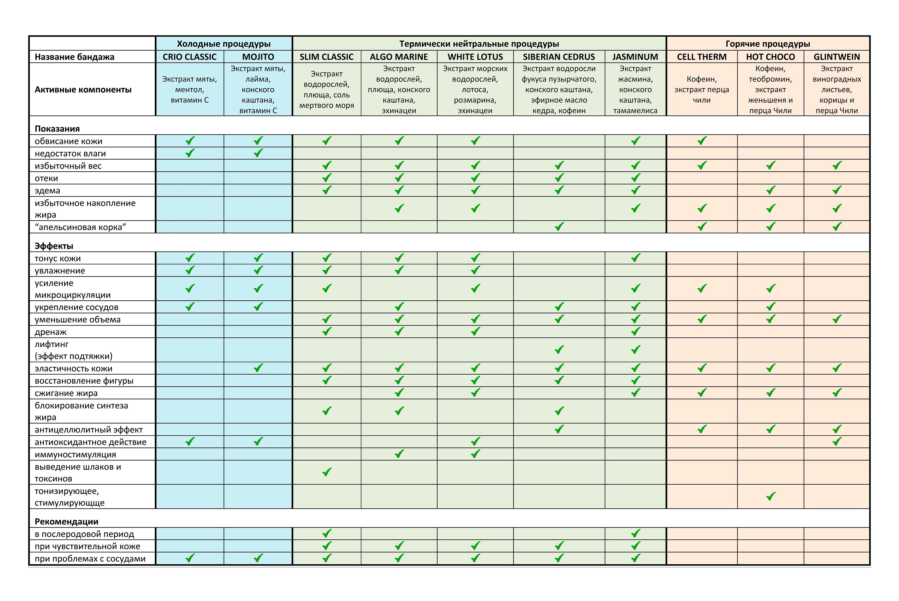 Сравнение различных видов бандажей ART de CO